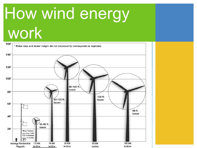 How wind energy work