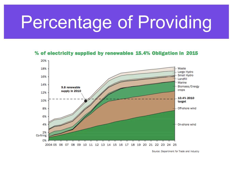Percentage of Providing