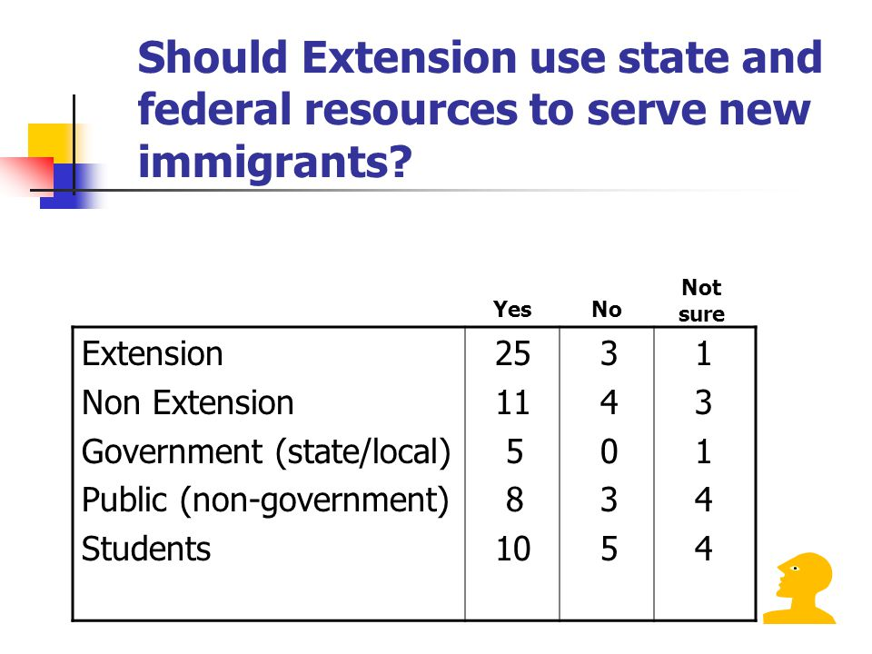 Should Extension use state and federal resources to serve new immigrants.