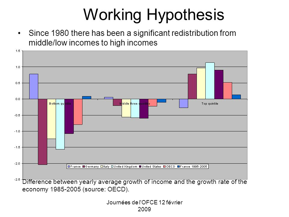 Journées de l OFCE 12 février 2009 Working Hypothesis Since 1980 there has been a significant redistribution from middle/low incomes to high incomes Difference between yearly average growth of income and the growth rate of the economy 1985-2005 (source: OECD).