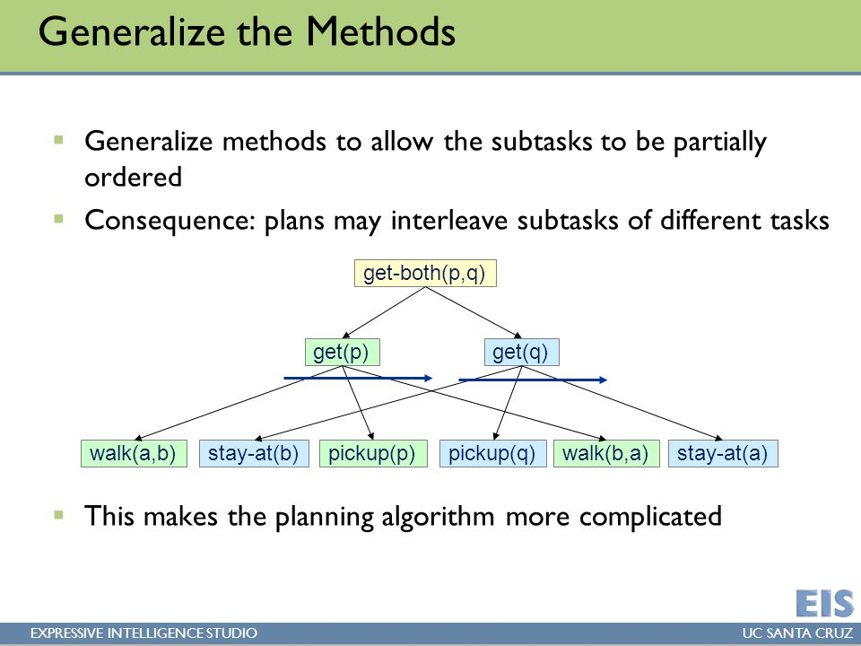 EXPRESSIVE INTELLIGENCE STUDIOUC SANTA CRUZ Generalize the Methods  Generalize methods to allow the subtasks to be partially ordered  Consequence: plans may interleave subtasks of different tasks  This makes the planning algorithm more complicated walk(a,b)pickup(p) get(p) stay-at(b)pickup(q) get(q) get-both(p,q) walk(b,a)stay-at(a)