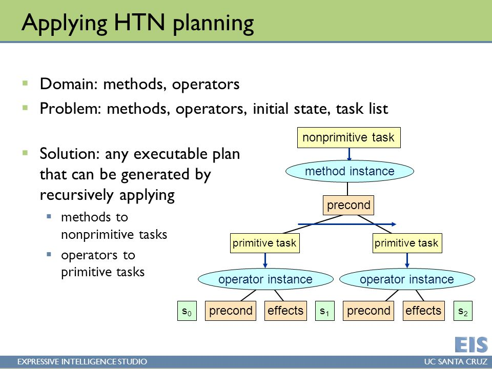 EXPRESSIVE INTELLIGENCE STUDIOUC SANTA CRUZ Applying HTN planning  Domain: methods, operators  Problem: methods, operators, initial state, task list  Solution: any executable plan that can be generated by recursively applying  methods to nonprimitive tasks  operators to primitive tasks nonprimitive task precond method instance s0s0 precondeffectsprecondeffects s1s1 s2s2 primitive task operator instance