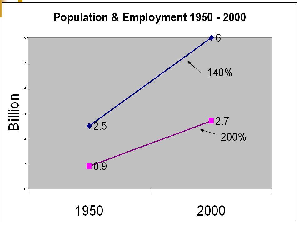 3 Population & Employment 1950- 2000