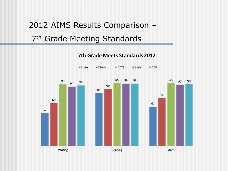 2012 AIMS Results Comparison – 7 th Grade Meeting Standards