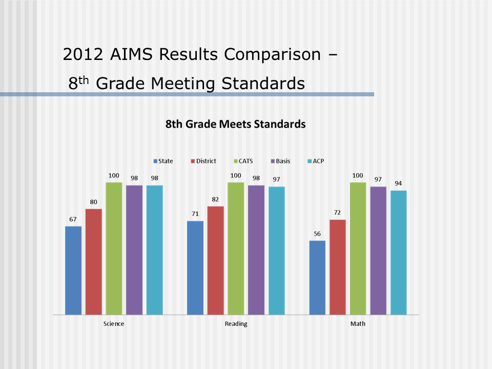 2012 AIMS Results Comparison – 8 th Grade Meeting Standards