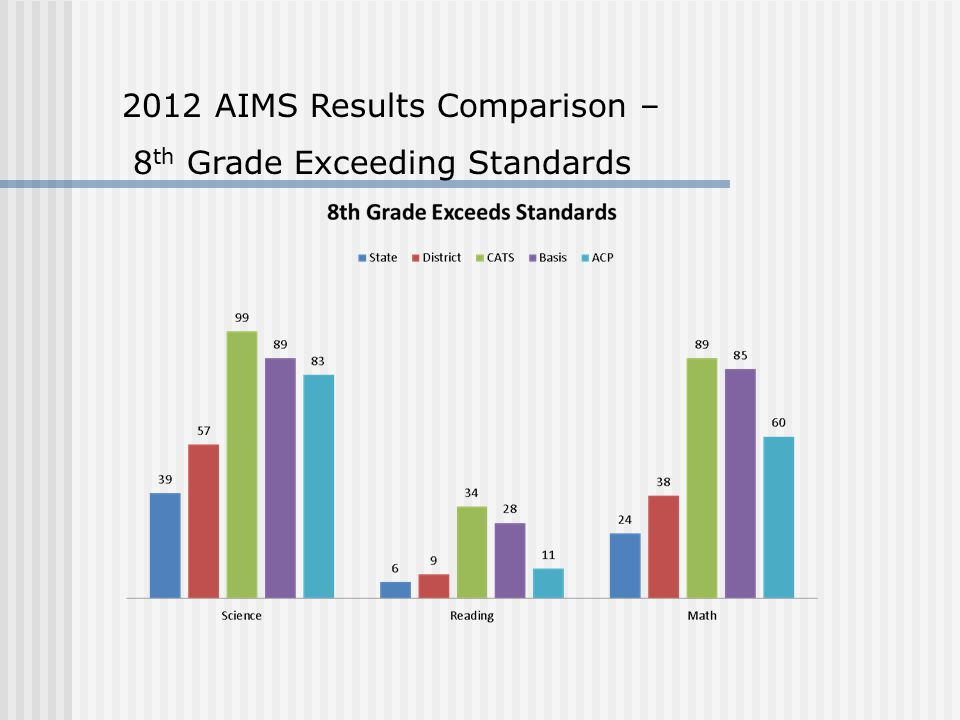 2012 AIMS Results Comparison – 8 th Grade Exceeding Standards
