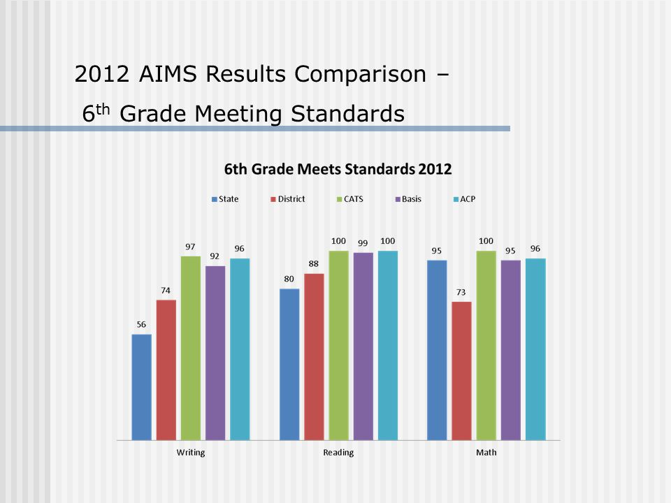 2012 AIMS Results Comparison – 6 th Grade Meeting Standards