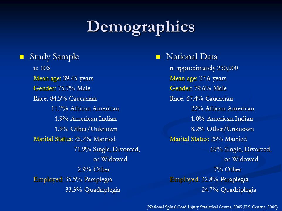 National Data National Data n: approximately 250,000 Mean age: 37.6 years Gender: 79.6% Male Race: 67.4% Caucasian 22% African American 22% African American 1.0% American Indian 8.2% Other/Unknown 8.2% Other/Unknown Marital Status: 25% Married 69% Single, Divorced, 69% Single, Divorced, or Widowed or Widowed 7% Other 7% Other Employed: 32.8% Paraplegia 24.7% Quadriplegia 24.7% Quadriplegia Demographics Study Sample Study Sample n: 103 Mean age: 39.45 years Gender: 75.7% Male Race: 84.5% Caucasian 11.7% African American 11.7% African American 1.9% American Indian 1.9% Other/Unknown 1.9% Other/Unknown Marital Status: 25.2% Married 71.9% Single, Divorced, 71.9% Single, Divorced, or Widowed or Widowed 2.9% Other 2.9% Other Employed: 35.5% Paraplegia 33.3% Quadriplegia 33.3% Quadriplegia (National Spinal Cord Injury Statistical Center, 2005; U.S.