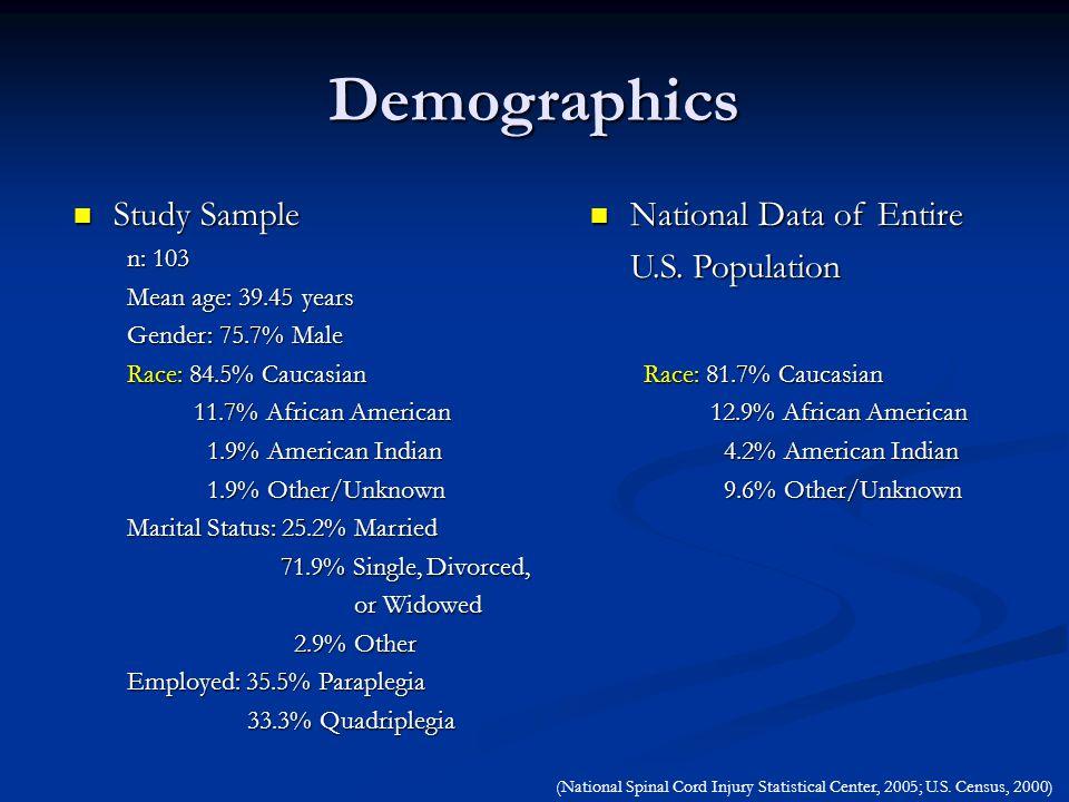 National Data of Entire National Data of Entire U.S.