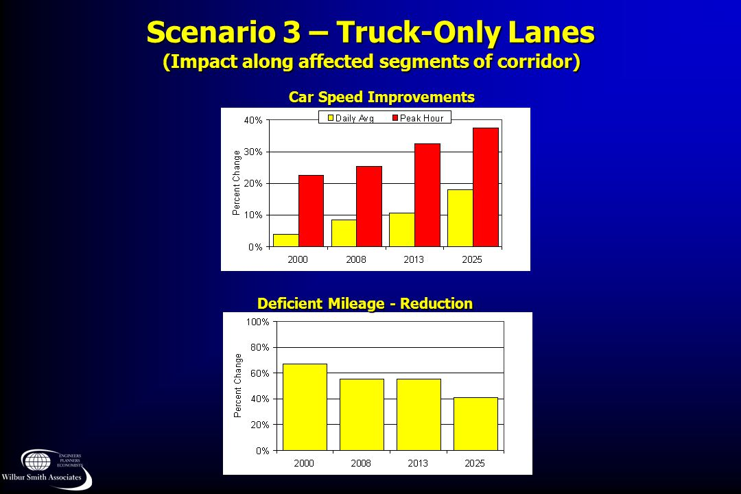 Scenario 3 – Truck-Only Lanes Car Speed Improvements Deficient Mileage - Reduction (Impact along affected segments of corridor)