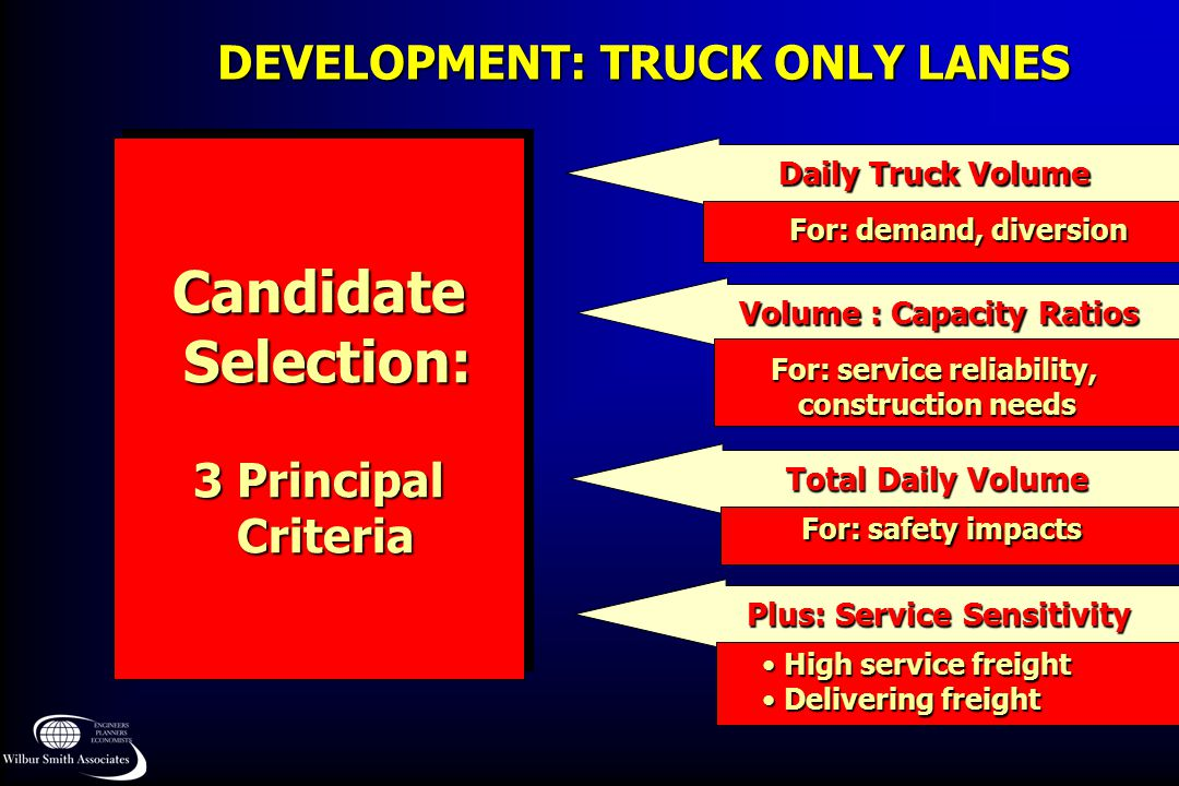 DEVELOPMENT: TRUCK ONLY LANES Candidate Selection: Selection: 3 Principal Criteria CriteriaCandidate Selection: Selection: 3 Principal Criteria Criteria Daily Truck Volume Volume : Capacity Ratios Total Daily Volume Plus: Service Sensitivity For: demand, diversion For: service reliability, construction needs construction needs For: safety impacts For: safety impacts High service freight High service freight Delivering freight Delivering freight
