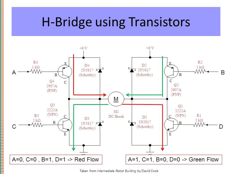 H-Bridge using Transistors D1 1N5817 (Schottky) M M1 DC Brush +9 V Q2 2907A (PNP) R2 1 k  B C E R1 1 k  D2 1N5817 (Schottky) Q1 2222A (NPN) +9 V Q4 2907A (PNP) R4 1 k  B C E R3 1 k  Q3 2222A (NPN) D3 1N5817 (Schottky) D4 1N5817 (Schottky) B E C B E C A C B D Taken from Intermediate Robot Building by David Cook A=0, C=0, B=1, D=1 -> Red FlowA=1, C=1, B=0, D=0 -> Green Flow