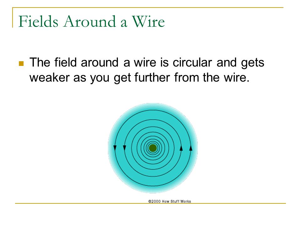 Fields Around a Wire The field around a wire is circular and gets weaker as you get further from the wire.