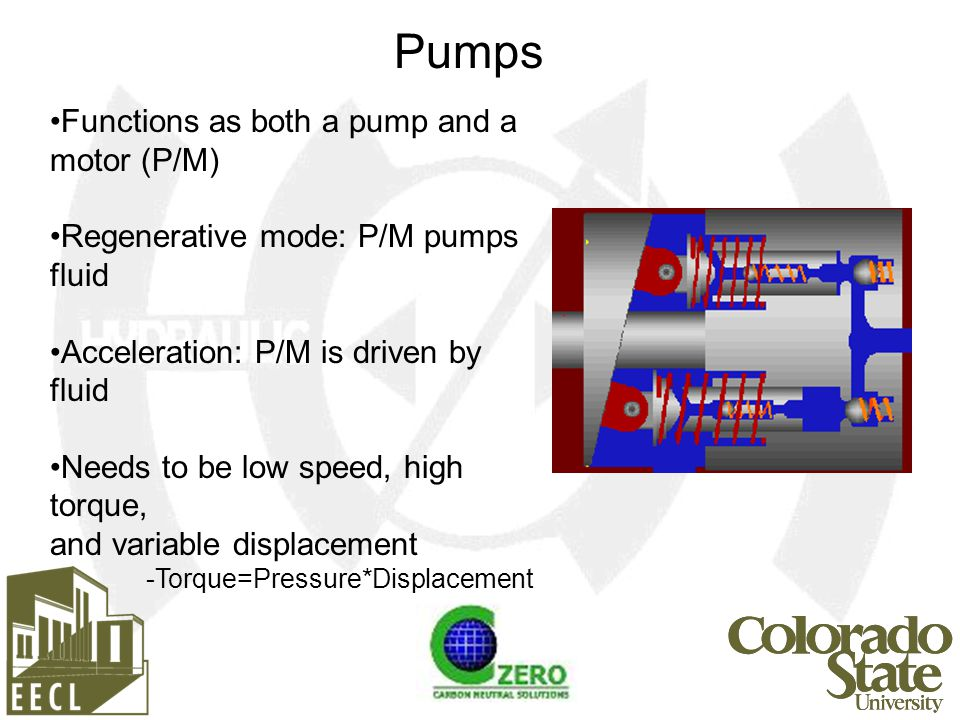 Functions as both a pump and a motor (P/M) Regenerative mode: P/M pumps fluid Acceleration: P/M is driven by fluid Needs to be low speed, high torque, and variable displacement -Torque=Pressure*Displacement Pumps