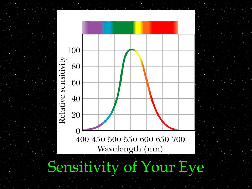 Sensitivity of Your Eye