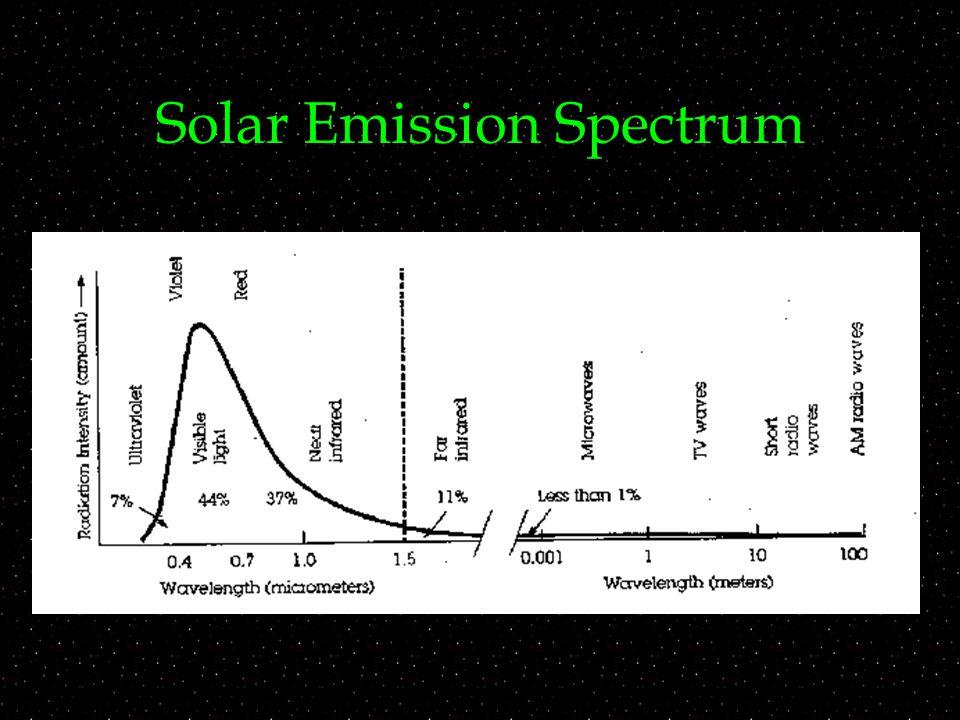 Solar Emission Spectrum