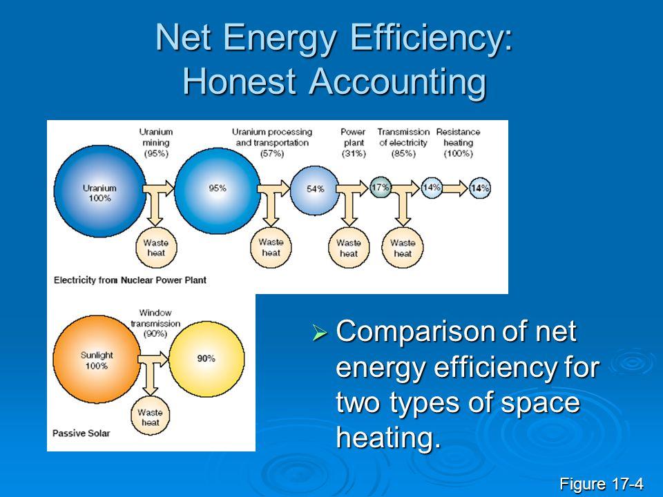 Net Energy Efficiency: Honest Accounting  Comparison of net energy efficiency for two types of space heating. Figure 17-4