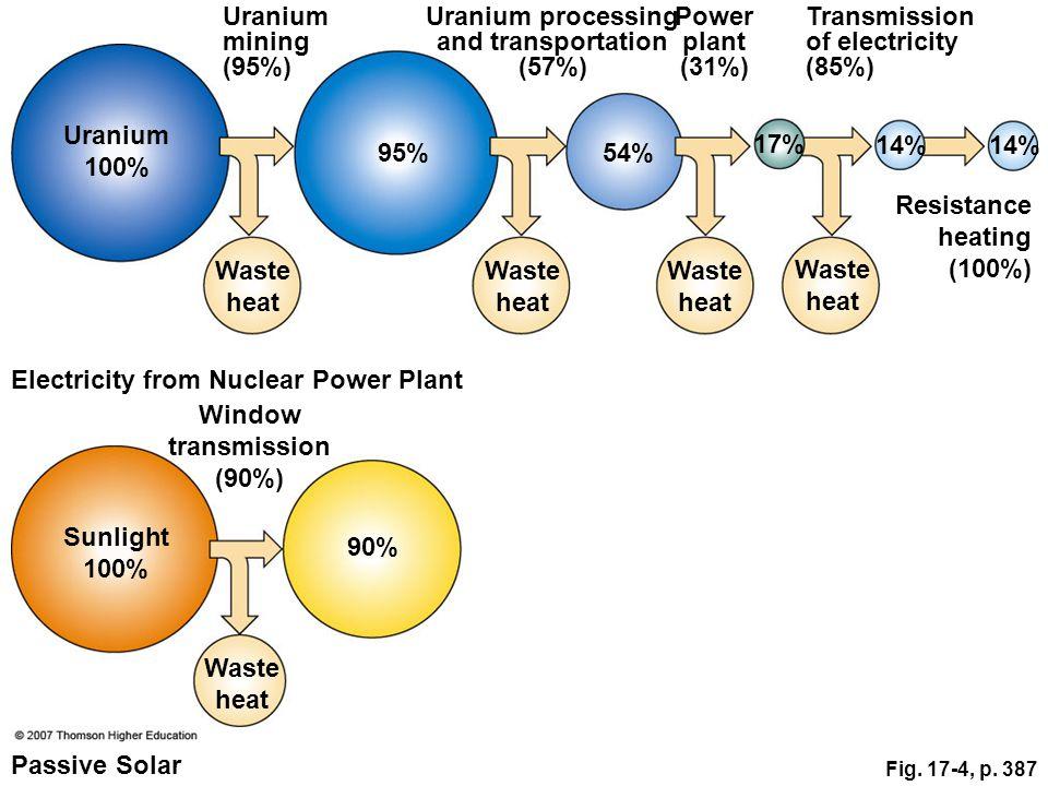 Fig. 17-4, p. 387 Uranium mining (95%) Uranium processing and transportation (57%) Power plant (31%) Transmission of electricity (85%) Resistance heat