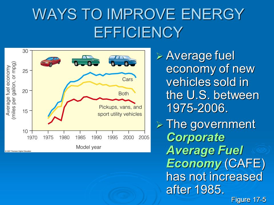 WAYS TO IMPROVE ENERGY EFFICIENCY  Average fuel economy of new vehicles sold in the U.S. between 1975-2006.  The government Corporate Average Fuel E