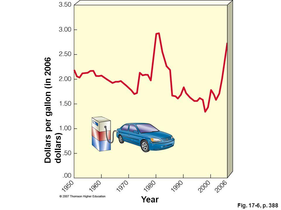 Fig. 17-6, p. 388 Dollars per gallon (in 2006 dollars) Year