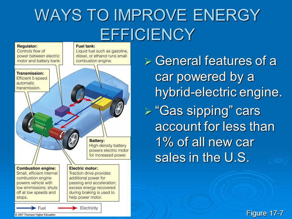 """WAYS TO IMPROVE ENERGY EFFICIENCY  General features of a car powered by a hybrid-electric engine.  """"Gas sipping"""" cars account for less than 1% of al"""