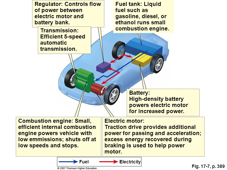 Fig. 17-7, p. 389 Regulator: Controls flow of power between electric motor and battery bank. Fuel tank: Liquid fuel such as gasoline, diesel, or ethan
