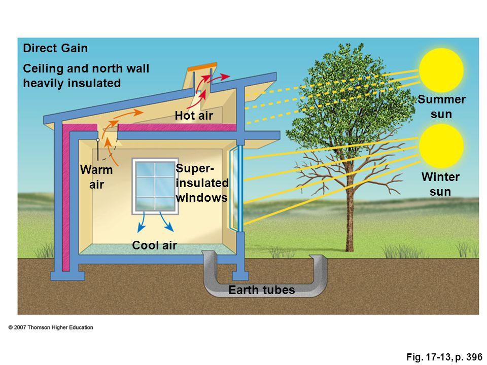 Fig. 17-13, p. 396 Direct Gain Summer sun Hot air Warm air Super- insulated windows Winter sun Cool air Earth tubes Ceiling and north wall heavily ins