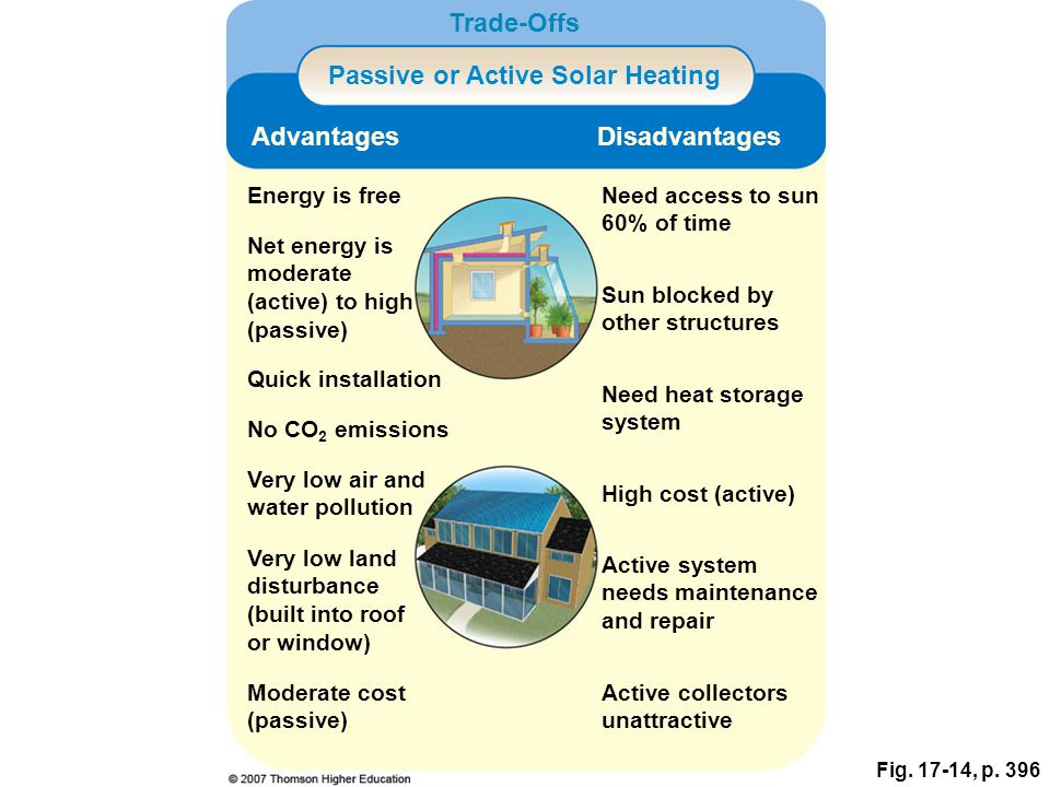 Fig. 17-14, p. 396 Trade-Offs Passive or Active Solar Heating AdvantagesDisadvantages Energy is freeNeed access to sun 60% of time Net energy is moder