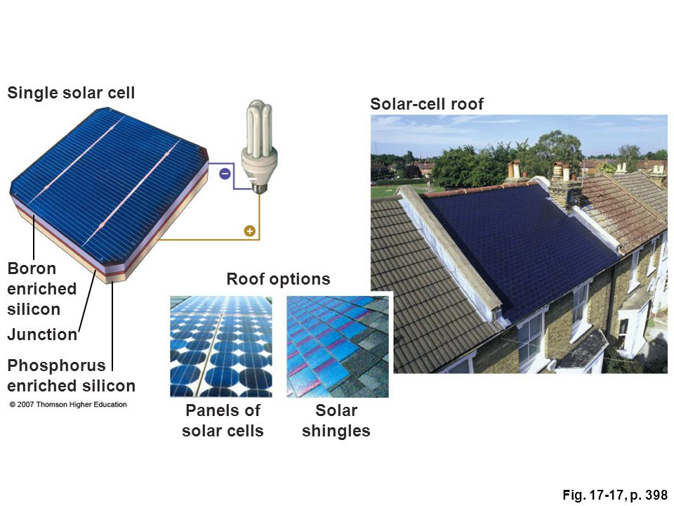 Fig. 17-17, p. 398 Single solar cell Solar-cell roof – Boron enriched silicon + Junction Phosphorus enriched silicon Roof options Panels of solar cell