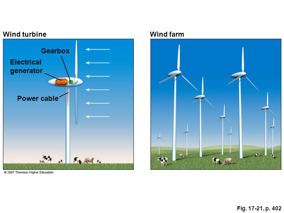 Fig. 17-21, p. 402 Gearbox Electrical generator Power cable Wind turbineWind farm