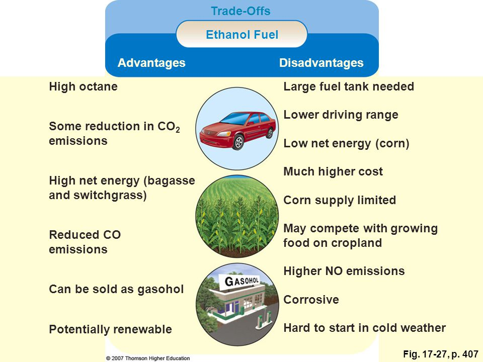 Fig. 17-27, p. 407 Trade-Offs Ethanol Fuel AdvantagesDisadvantages High octaneLarge fuel tank needed Some reduction in CO 2 emissions Lower driving ra