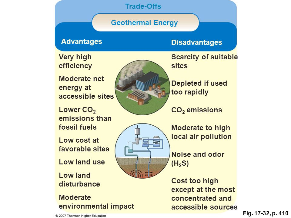 Fig. 17-32, p. 410 Trade-Offs Geothermal Energy Advantages Disadvantages Very high efficiency Scarcity of suitable sites Moderate net energy at access