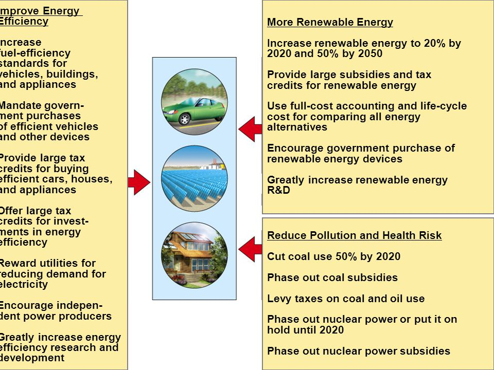 Fig. 17-36, p. 415 More Renewable Energy Increase renewable energy to 20% by 2020 and 50% by 2050 Provide large subsidies and tax credits for renewabl