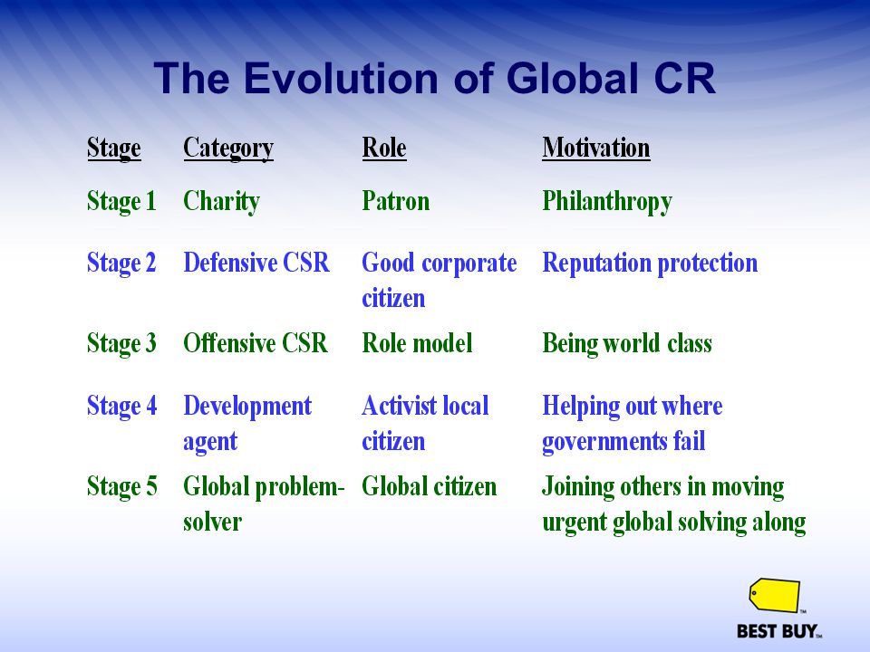 The Evolution of Global CR