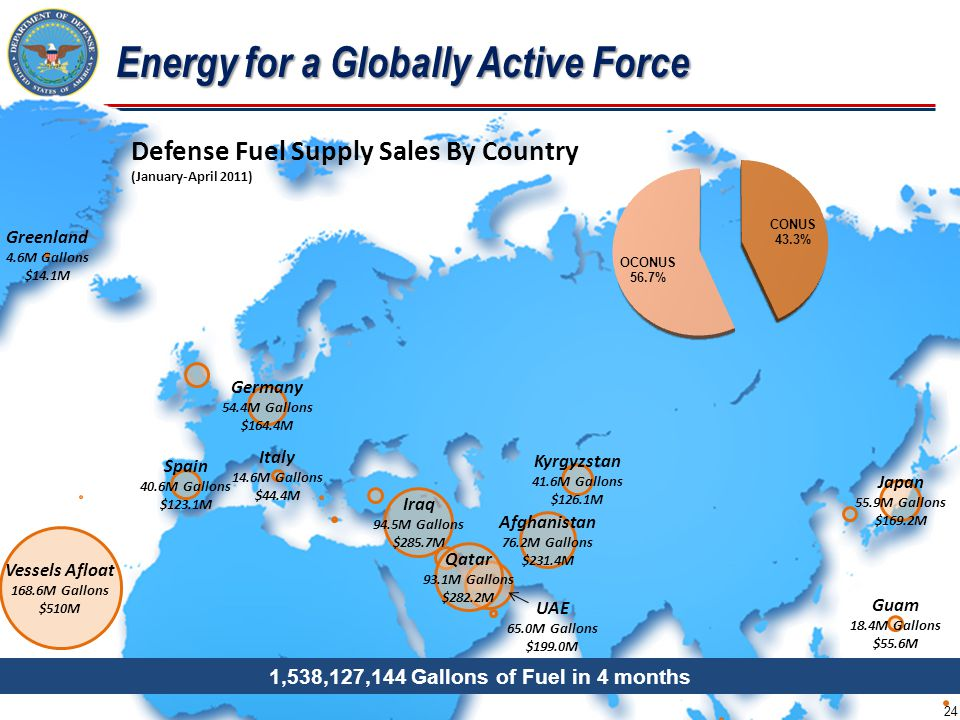 Energy for a Globally Active Force 24 Afghanistan 76.2M Gallons $231.4M Vessels Afloat 168.6M Gallons $510M Germany 54.4M Gallons $164.4M Greenland 4.6M Gallons $14.1M Guam 18.4M Gallons $55.6M Italy 14.6M Gallons $44.4M Japan 55.9M Gallons $169.2M Kyrgyzstan 41.6M Gallons $126.1M Spain 40.6M Gallons $123.1M Iraq 94.5M Gallons $285.7M Qatar 93.1M Gallons $282.2M UAE 65.0M Gallons $199.0M Defense Fuel Supply Sales By Country (January-April 2011) 1,538,127,144 Gallons of Fuel in 4 months