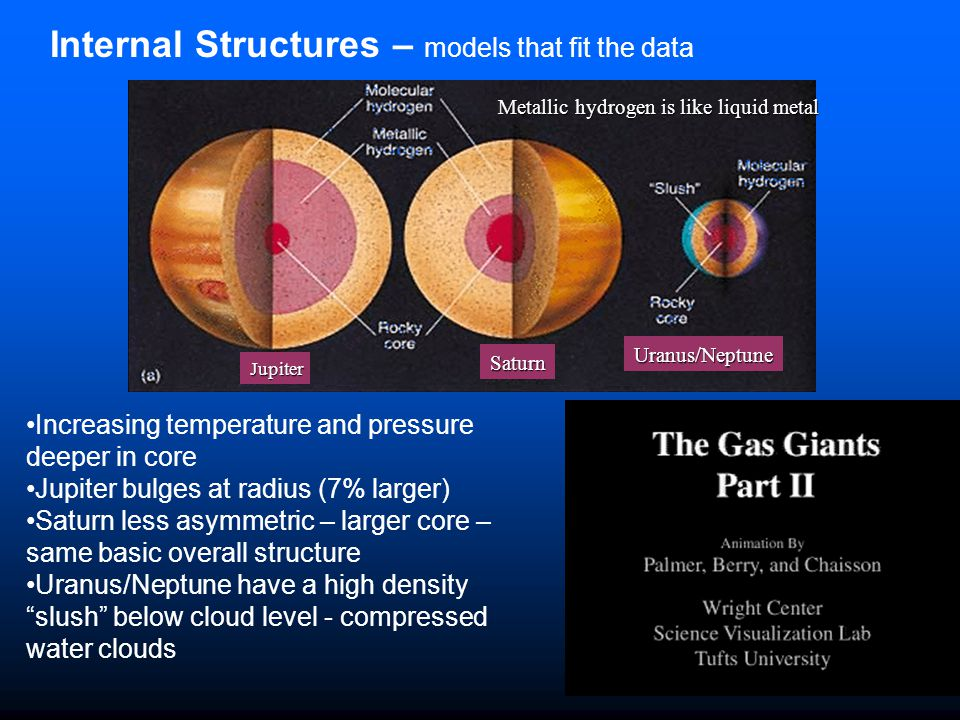 Internal Structures – models that fit the data Jupiter Saturn Uranus/Neptune Increasing temperature and pressure deeper in core Jupiter bulges at radi