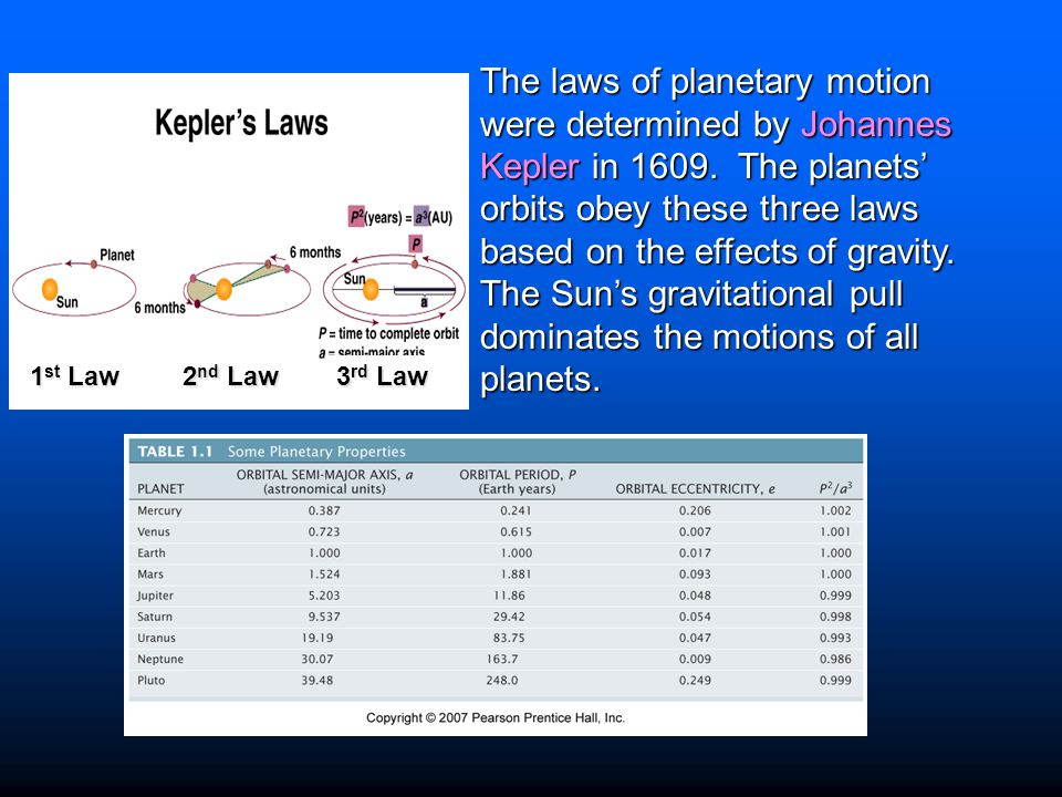 1 st Law 3 rd Law 2 nd Law The laws of planetary motion were determined by Johannes Kepler in 1609. The planets' orbits obey these three laws based on