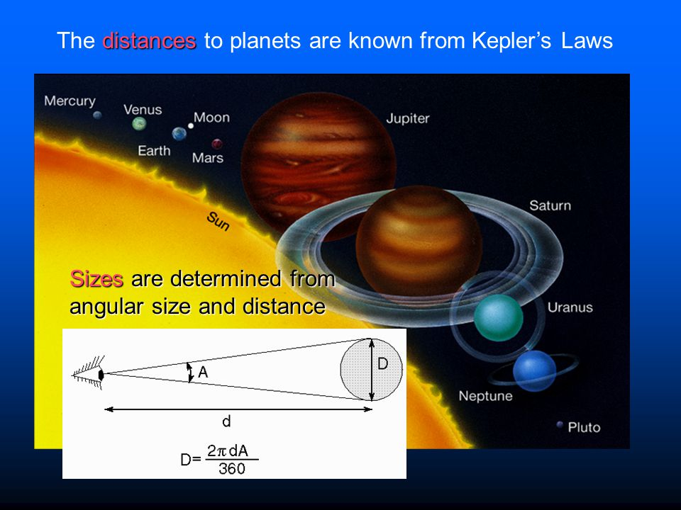 Sizes are determined from angular size and distance distances The distances to planets are known from Kepler's Laws