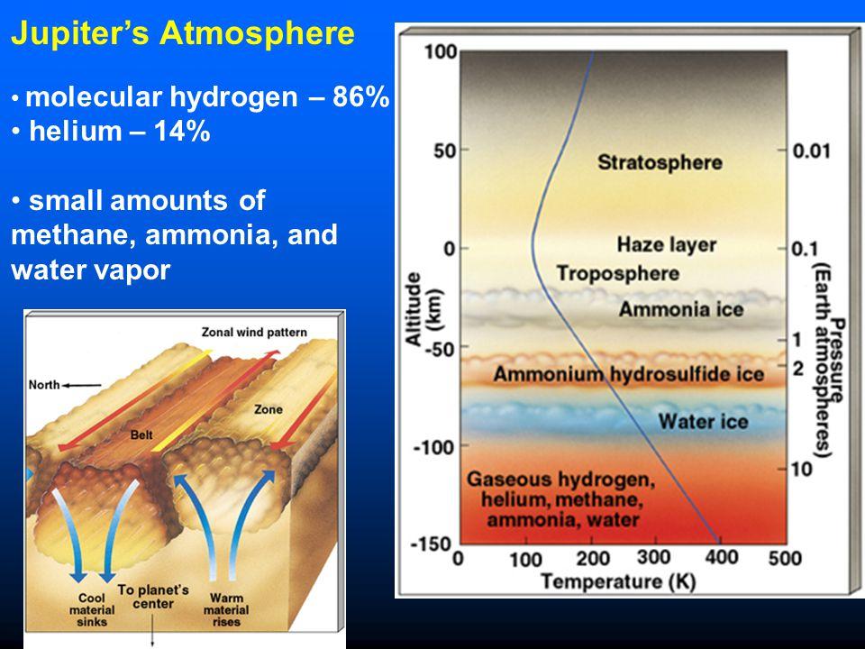 Jupiter's Atmosphere molecular hydrogen – 86% helium – 14% small amounts of methane, ammonia, and water vapor