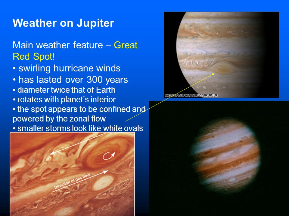 Weather on Jupiter Main weather feature – Great Red Spot! swirling hurricane winds has lasted over 300 years diameter twice that of Earth rotates with