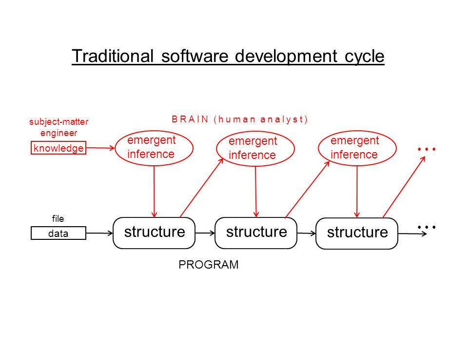 Traditional software development cycle structure PROGRAM BRAIN (human analyst) emergent inference emergent inference emergent inference knowledge data subject-matter engineer file