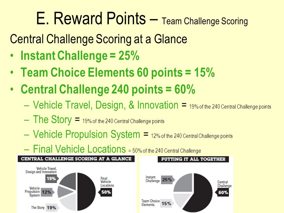 E. Reward Points – Team Challenge Scoring Central Challenge Scoring at a Glance Instant Challenge = 25% Team Choice Elements 60 points = 15% Central C