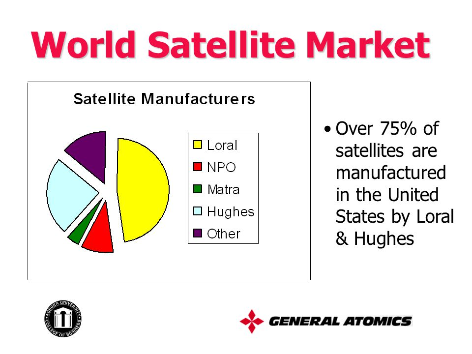 World Satellite Market Over 75% of satellites are manufactured in the United States by Loral & Hughes