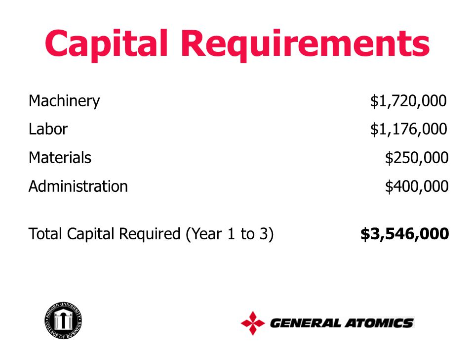 Capital Requirements Machinery $1,720,000 Labor $1,176,000 Materials $250,000 Administration $400,000 Total Capital Required (Year 1 to 3) $3,546,000