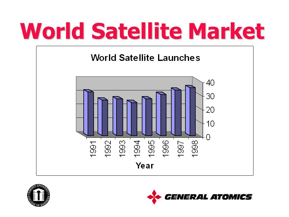 World Satellite Market