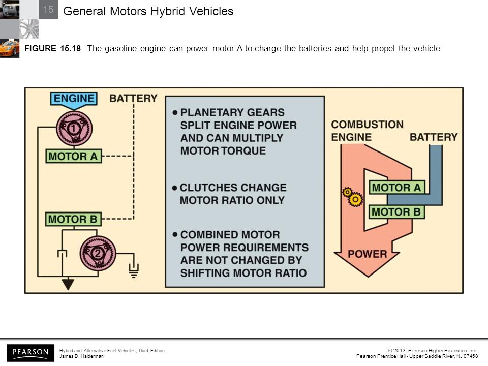 15 General Motors Hybrid Vehicles Hybrid and Alternative Fuel Vehicles, Third Edition James D.