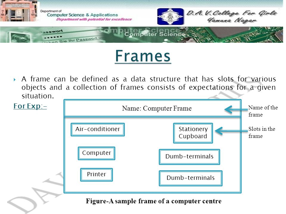  A frame can be defined as a data structure that has slots for various objects and a collection of frames consists of expectations for a given situation.