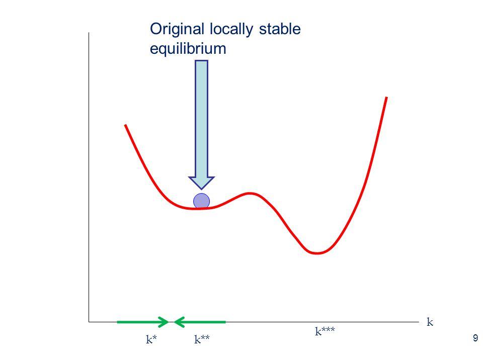 k k***k**k* 10 Forcing function tips function (demography, global warming, financial worries, …)