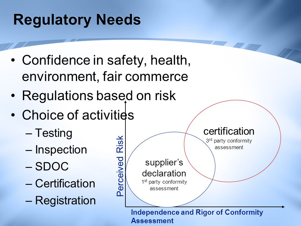 Role of Voluntary Schemes Call for Third Party Assessment –True risk –Fair market –Health & Safety –Market Incentives –Demonstrate compliance –Pre-market surveillance –Post-market surveillance