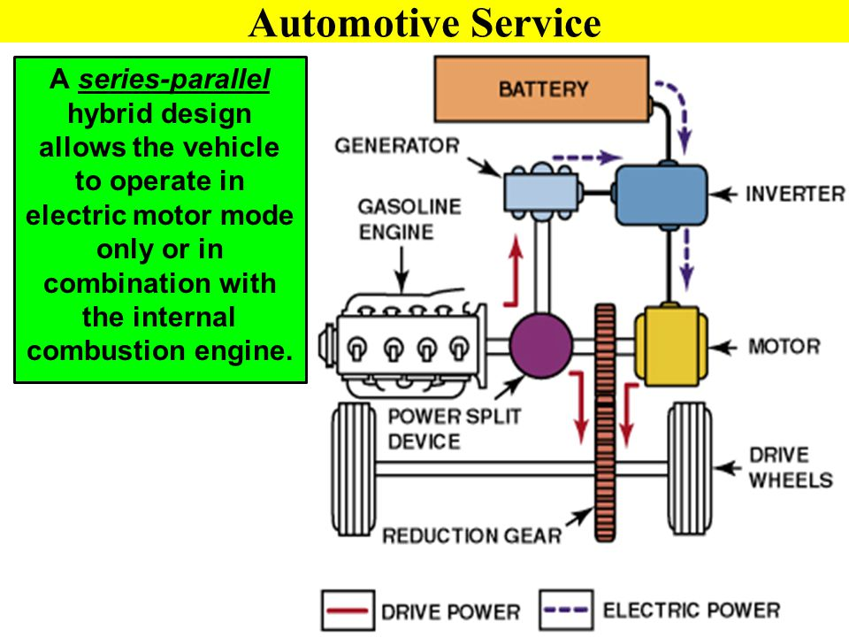 Automotive Service A series-parallel hybrid design allows the vehicle to operate in electric motor mode only or in combination with the internal combu